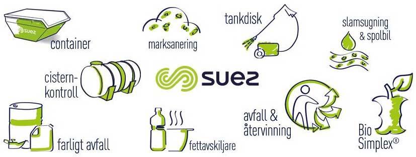 Suez Containerdienst Gutschein